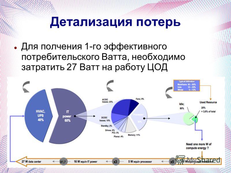 Детализация потерь Для полчения 1-го эффективного потребительского Ватта, необходимо затратить 27 Ватт на работу ЦОД