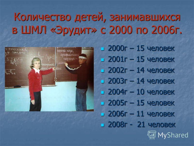 Количество детей, занимавшихся в ШМЛ «Эрудит» с 2000 по 2006г. 2000г – 15 человек 2000г – 15 человек 2001г – 15 человек 2001г – 15 человек 2002г – 14 человек 2002г – 14 человек 2003г – 14 человек 2003г – 14 человек 2004г – 10 человек 2004г – 10 челов