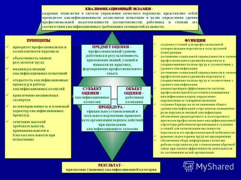 ПРОЦЕДУРА ПРОЦЕДУРА – официально установленный в локальном нормативно-правовом акте организации порядок действий при проведении квалификационного экзамена КВАЛИФИКАЦИОННЫЙ ЭКЗАМЕН КВАЛИФИКАЦИОННЫЙ ЭКЗАМЕН – кадровая технология в системе управления ка