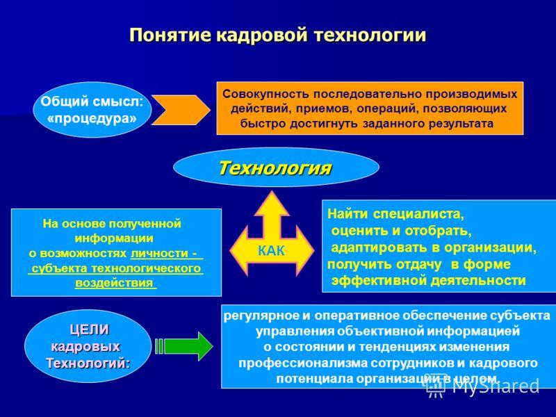 Понятие кадровой технологии Общий смысл: «процедура» Совокупность последовательно производимых действий, приемов, операций, позволяющих быстро достигнуть заданного результата Технология На основе полученной информации о возможностях личности - субъек