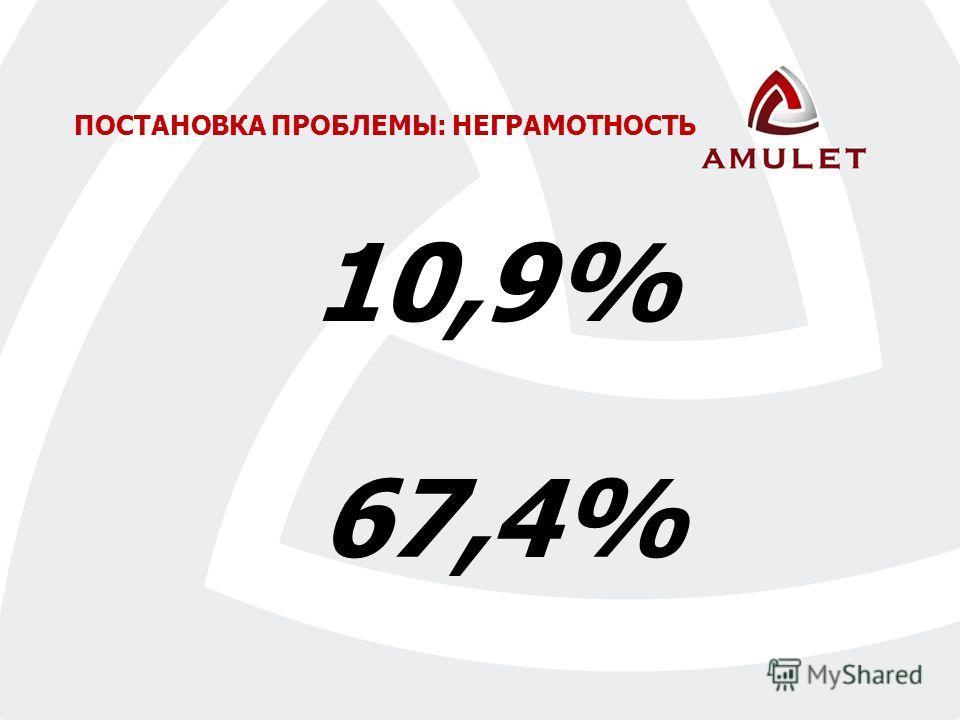 10,9% ПОСТАНОВКА ПРОБЛЕМЫ: НЕГРАМОТНОСТЬ 67,4%