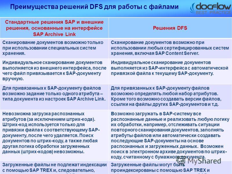 Преимущества решений DFS для работы с файлами Стандартные решения SAP и внешние решения, основанные на интерфейсе SAP Archive Link Решения DFS Сканирование документов возможно только при использовании специальных систем хранения. Сканирование докумен