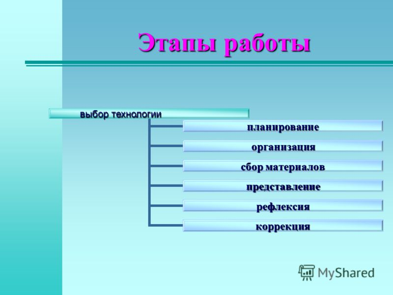Этапы работы планирование организация сбор материалов представление рефлексия коррекция выбор технологии