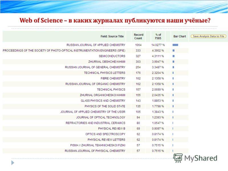 Web of Science – в каких журналах публикуются наши учёные ?