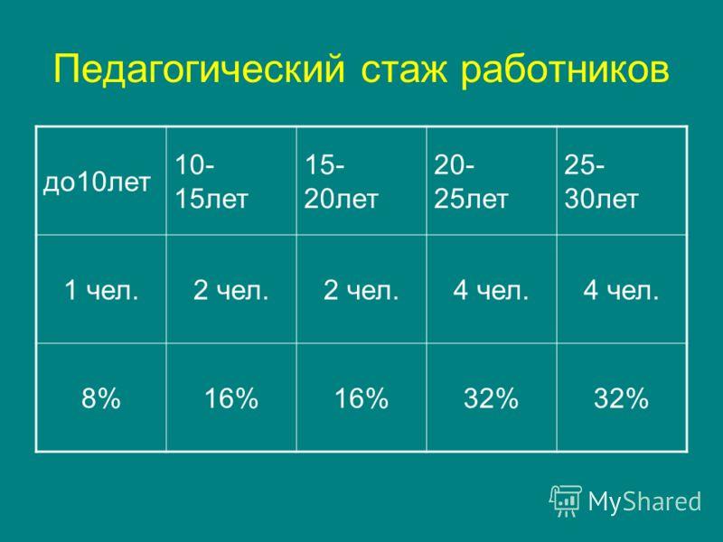 Педагогический стаж работников до10лет 10- 15лет 15- 20лет 20- 25лет 25- 30лет 1 чел.2 чел. 4 чел. 8%16% 32%