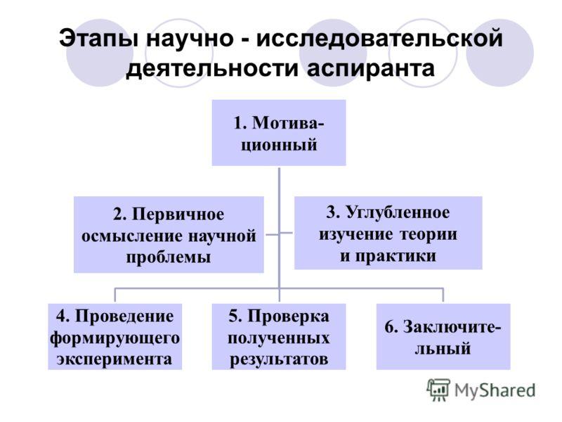 Этапы научно - исследовательской деятельности аспиранта 1. Мотива- ционный 4. Проведение формирующего эксперимента 5. Проверка полученных результатов 6. Заключите- льный 2. Первичное осмысление научной проблемы 3. Углубленное изучение теории и практи