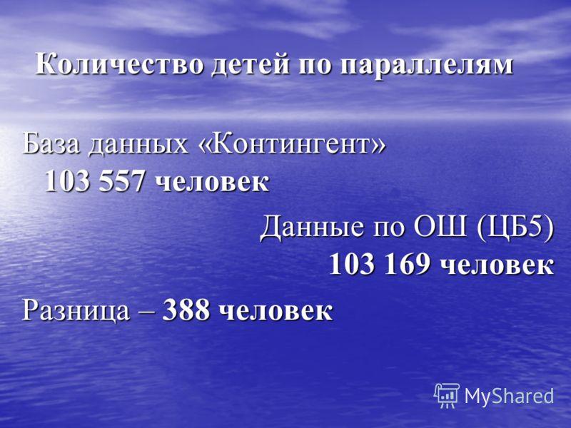 Количество детей по параллелям База данных «Контингент» 103 557 человек Данные по ОШ (ЦБ5) 103 169 человек Разница – 388 человек