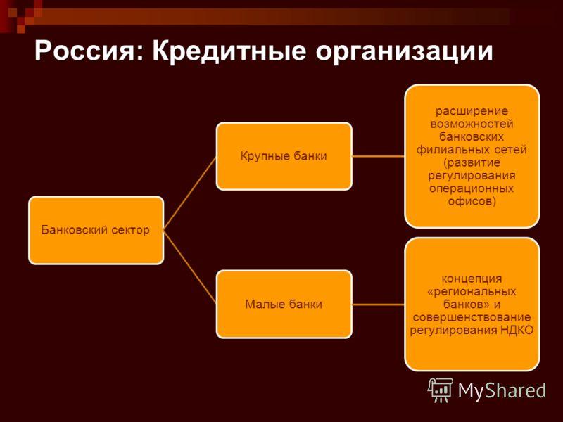 Россия: Кредитные организации Банковский секторКрупные банки расширение возможностей банковских филиальных сетей (развитие регулирования операционных офисов) Малые банки концепция «региональных банков» и совершенствование регулирования НДКО