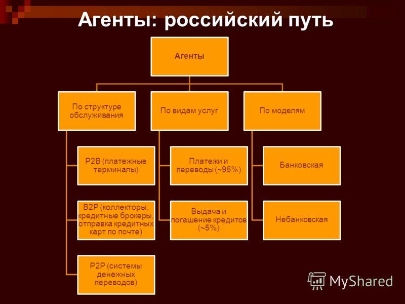 Агенты: российский путь Агенты По структуре обслуживания P2B (платежные терминалы) B2P (коллекторы, кредитные брокеры, отправка кредитных карт по почте) P2P (системы денежных переводов) По видам услуг Платежи и переводы (~95%) Выдача и погашение кред