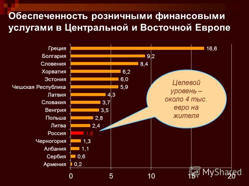 Обеспеченность розничными финансовыми услугами в Центральной и Восточной Европе Целевой уровень – около 4 тыс. евро на жителя