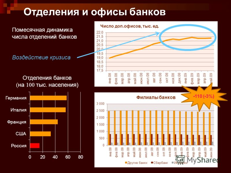 6 Отделения и офисы банков Отделения банков ( на 100 тыс. населения) Помесячная динамика числа отделений банков Воздействие кризиса -110 (-3%)