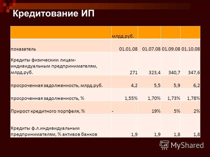 Кредитование ИП млрд.руб. показатель01.01.0801.07.0801.09.0801.10.08 Кредиты физическим лицам- индивидуальным предпринимателям, млрд.руб.271323,4340,7347,6 просроченная задолженность, млрд.руб.4,25,55,96,2 просроченная задолженность, %1,55%1,70%1,73%
