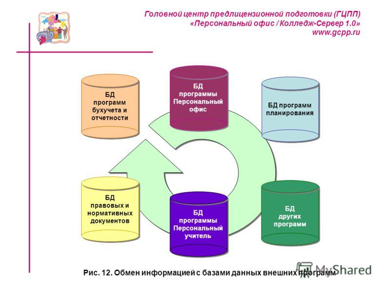 Головной центр предлицензионной подготовки (ГЦПП) «Персональный офис / Колледж-Сервер 1.0» www.gcpp.ru Рис. 12. Обмен информацией с базами данных внешних программ БД других программ БД других программ БД программ планирования БД программ планирования