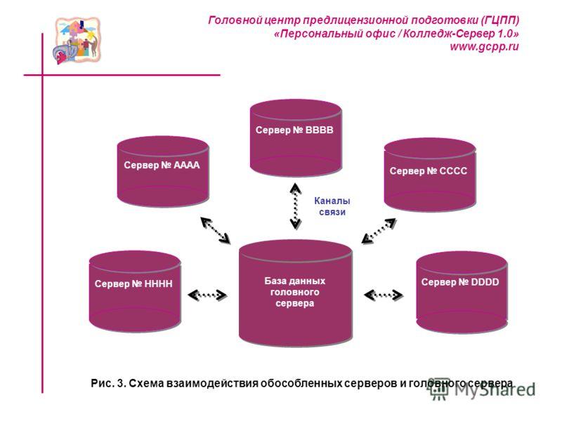 Рис. 3. Схема взаимодействия обособленных серверов и головного сервера База данных головного сервера База данных головного сервера Cервер BBBB Cервер AAAA Cервер CCCC Cервер HHHH Cервер DDDD Головной центр предлицензионной подготовки (ГЦПП) «Персонал