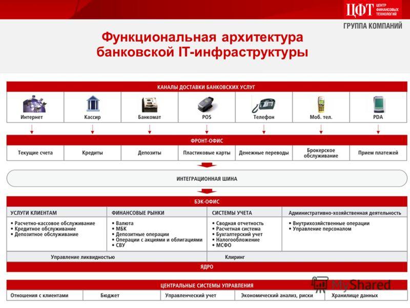 Функциональная архитектура банковской IT-инфраструктуры