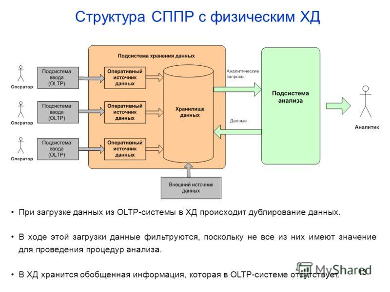 13 Структура СППР с физическим ХД При загрузке данных из OLTP-системы в ХД происходит дублирование данных. В ходе этой загрузки данные фильтруются, поскольку не все из них имеют значение для проведения процедур анализа. В ХД хранится обобщенная инфор