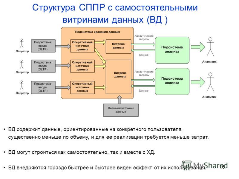 16 Структура СППР с самостоятельными витринами данных (ВД ) ВД содержит данные, ориентированные на конкретного пользователя, существенно меньше по объему, и для ее реализации требуется меньше затрат. ВД могут строиться как самостоятельно, так и вмест