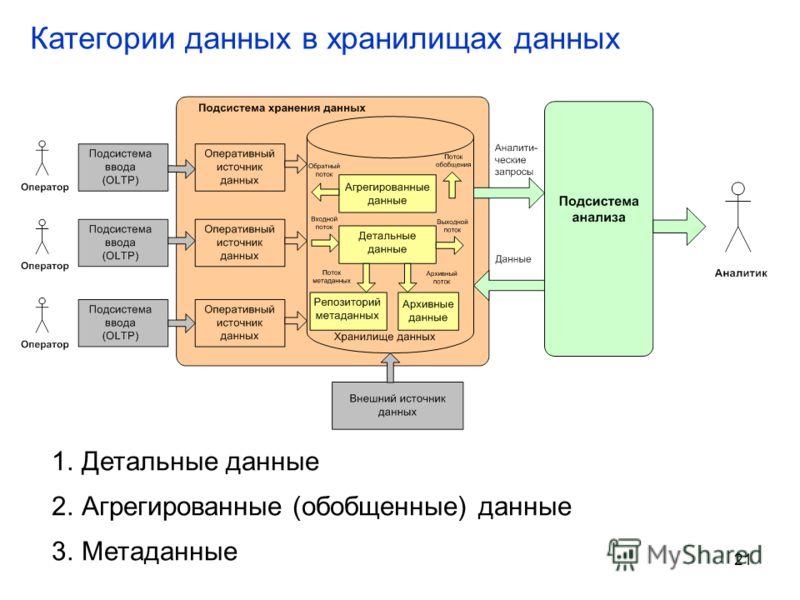 21 Категории данных в хранилищах данных 1.Детальные данные 2.Агрегированные (обобщенные) данные 3.Метаданные