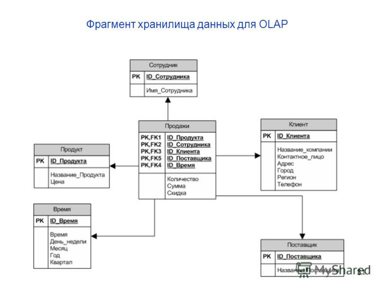 31 Фрагмент хранилища данных для OLAP