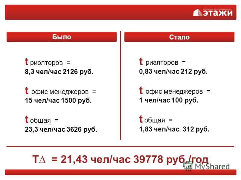 t риэлторов = 8,3 чел/час 2126 руб. t офис менеджеров = 15 чел/час 1500 руб. t общая = 23,3 чел/час 3626 руб. t риэлторов = 0,83 чел/час 212 руб. t офис менеджеров = 1 чел/час 100 руб. t общая = 1,83 чел/час 312 руб. T = 21,43 чел/час 39778 руб./год