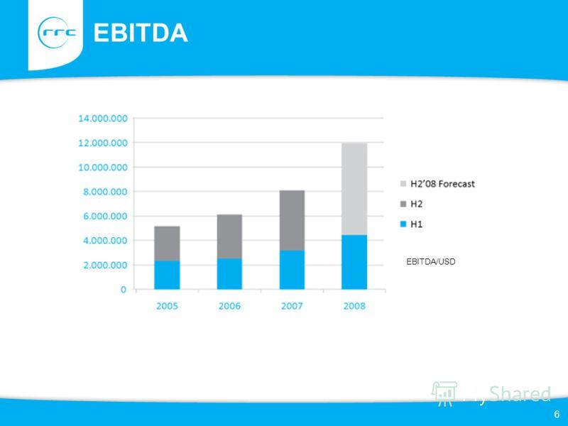 EBITDA 6 EBITDA/USD