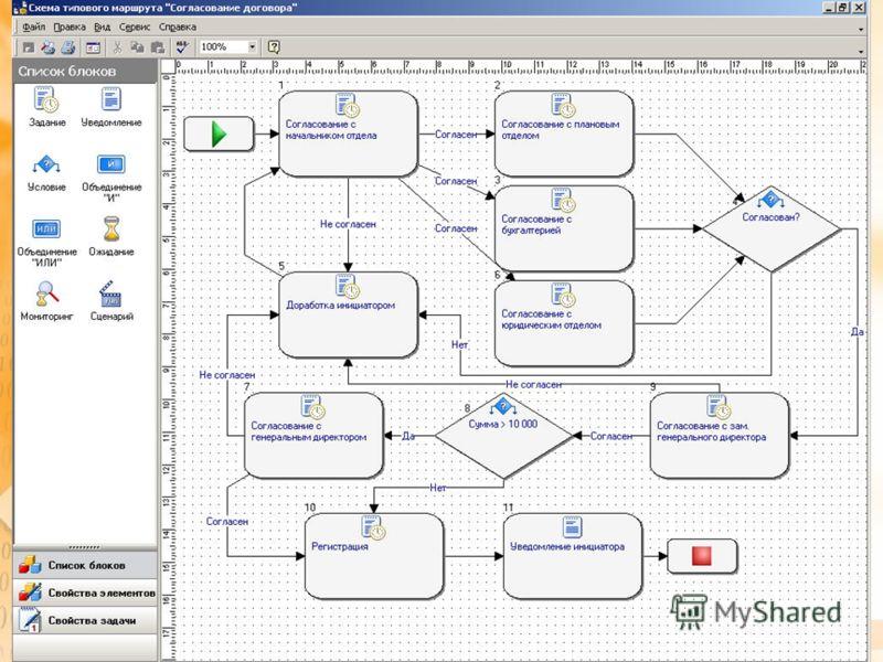 Workflow в DIRECTUM сегодня Мощный инструмент разработки и оптимизации бизнес-процессов предприятия Мощный инструмент мониторинга бизнес-процессов для руководства и рядовых пользователей Бизнес-ориентированный подход Единая среда разработки для прогр