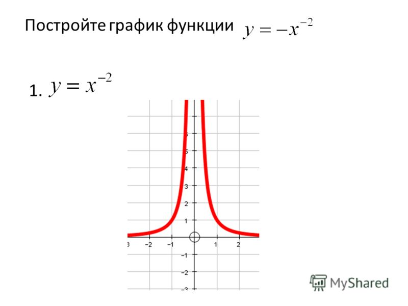 Постройте график функции 1.