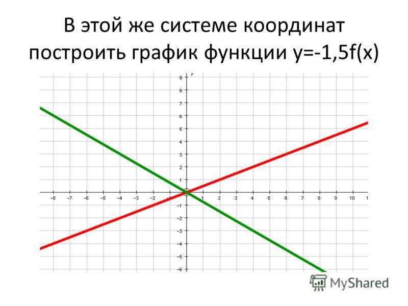 В этой же системе координат построить график функции y=-1,5f(x)