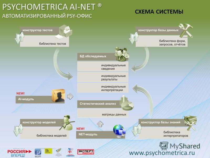 PSYCHOMETRICA AI-NET ® АВТОМАТИЗИРОВАННЫЙ PSY-ОФИС СХЕМА СИСТЕМЫ www.psychometrica.ru