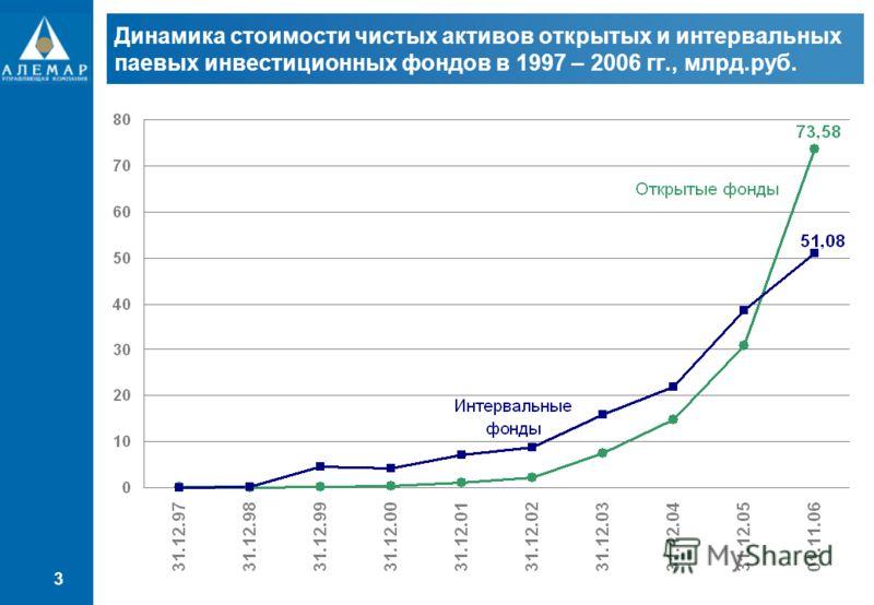 3 Динамика стоимости чистых активов открытых и интервальных паевых инвестиционных фондов в 1997 – 2006 гг., млрд.руб.