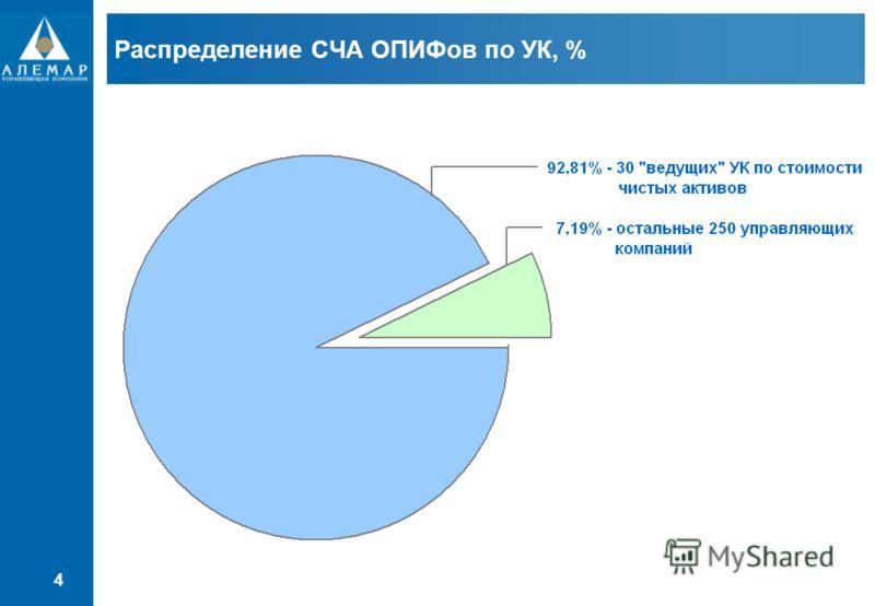 4 Распределение СЧА ОПИФов по УК, %