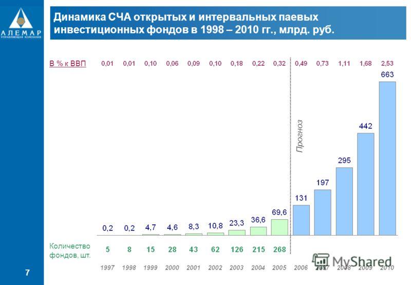 7 Динамика СЧА открытых и интервальных паевых инвестиционных фондов в 1998 – 2010 гг., млрд. руб. Прогноз Количество фондов, шт. В % к ВВП