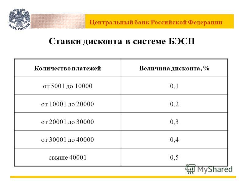 Центральный банк Российской Федерации Ставки дисконта в системе БЭСП Количество платежейВеличина дисконта, % от 5001 до 100000,1 от 10001 до 200000,2 от 20001 до 300000,3 от 30001 до 400000,4 свыше 400010,5