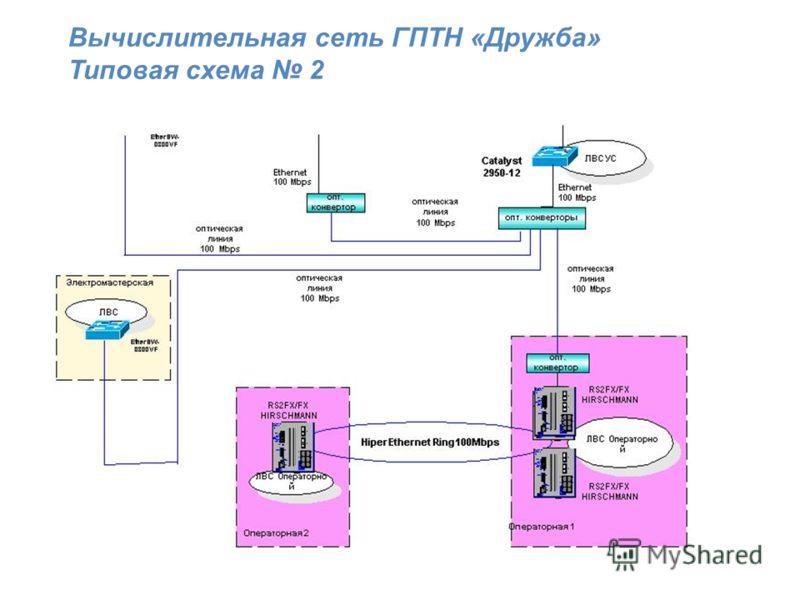 Вычислительная сеть ГПТН «Дружба» Типовая схема 2