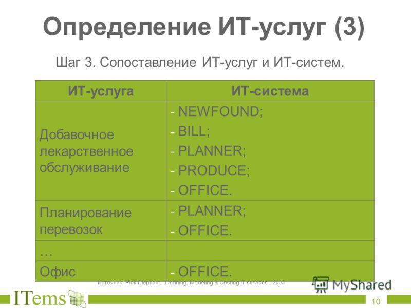 Определение ИТ - услуг (3) ИТ-услугаИТ-система Добавочное лекарственное обслуживание - NEWFOUND; - BILL; - PLANNER; - PRODUCE; - OFFICE. Планирование перевозок - PLANNER; - OFFICE. … Офис - OFFICE. Шаг 3. Сопоставление ИТ-услуг и ИТ-систем. Источник: