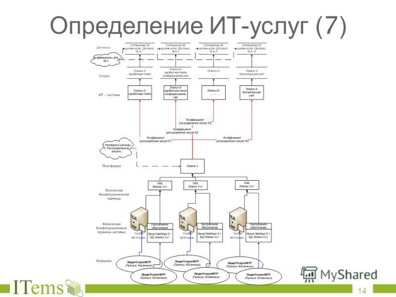 Определение ИТ - услуг (7) 14
