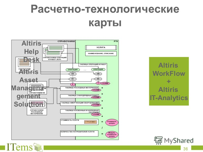 Расчетно - технологические карты Altiris Asset Managena- gement Soluttion Altiris Help Desk Altiris WorkFlow + Altiris IT-Analytics 36