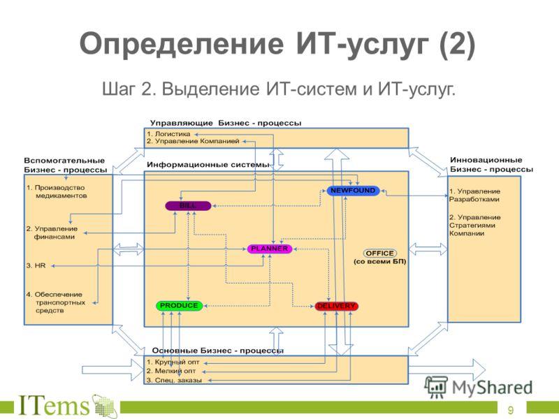 Определение ИТ - услуг (2) Шаг 2. Выделение ИТ-систем и ИТ-услуг. 9
