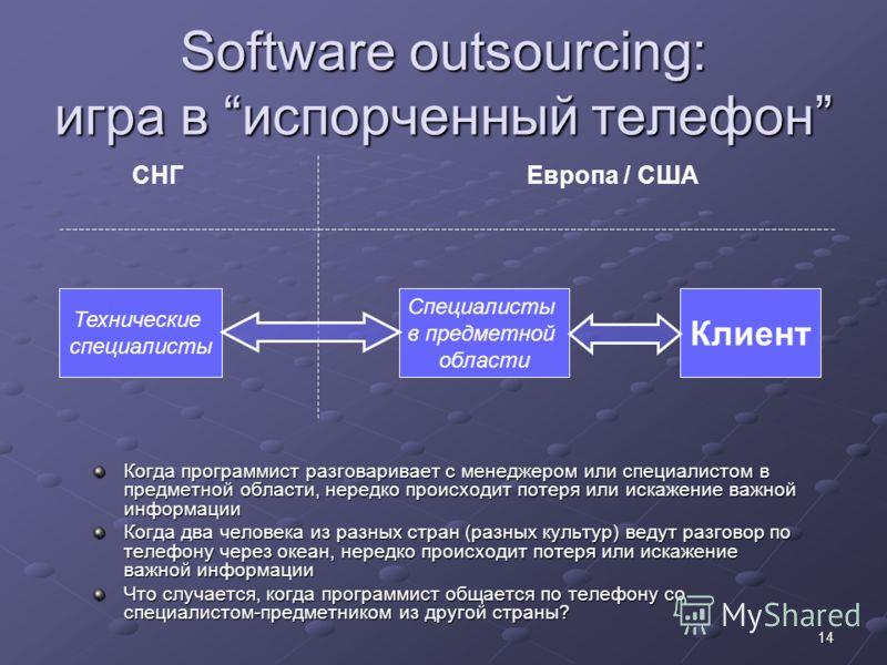 14 Software outsourcing: игра в испорченный телефон СНГЕвропа / США Технические специалисты Специалисты в предметной области Клиент Когда программист разговаривает с менеджером или специалистом в предметной области, нередко происходит потеря или иска
