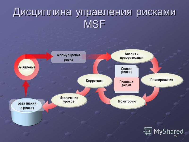 27 Дисциплина управления рисками MSF Формулировка риска База знаний о рисках Список рисков Главные риски Анализ и приоритезация Планирование Мониторинг Коррекция Извлечение уроков Выявление