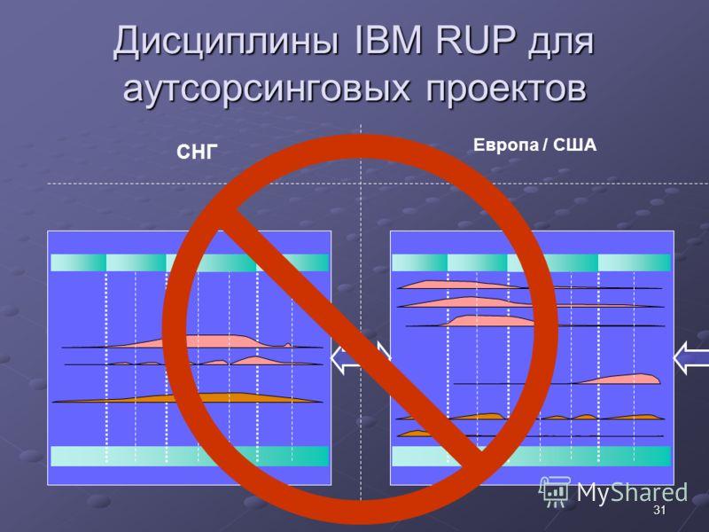 31 Дисциплины IBM RUP для аутсорсинговых проектов СНГ Европа / США