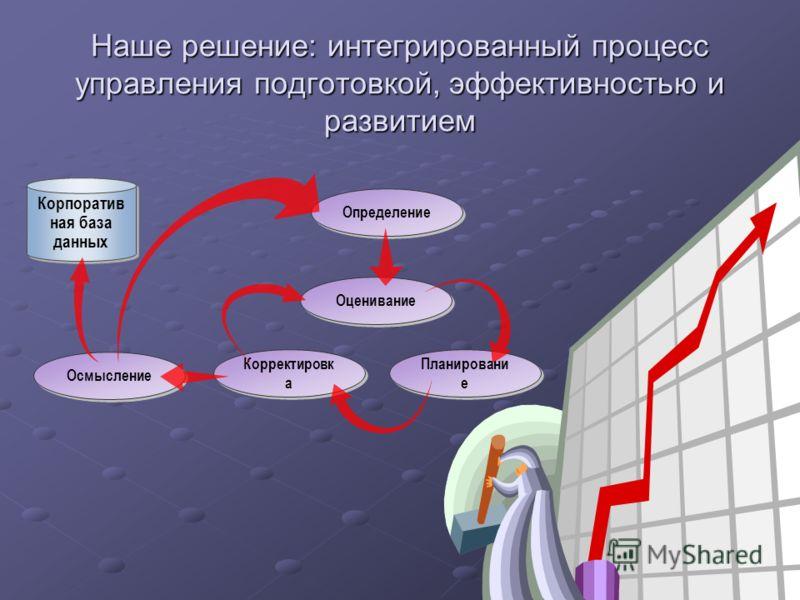 43 Наше решение: интегрированный процесс управления подготовкой, эффективностью и развитием Определение Корпоратив ная база данных Корректировк а Оценивание Осмысление Планировани е