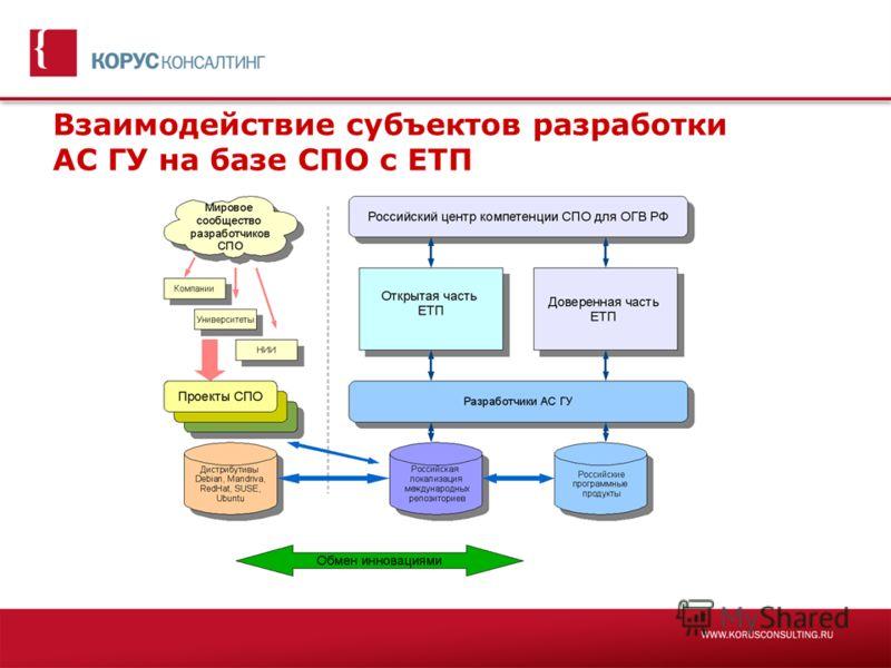 Взаимодействие субъектов разработки АС ГУ на базе СПО с ЕТП
