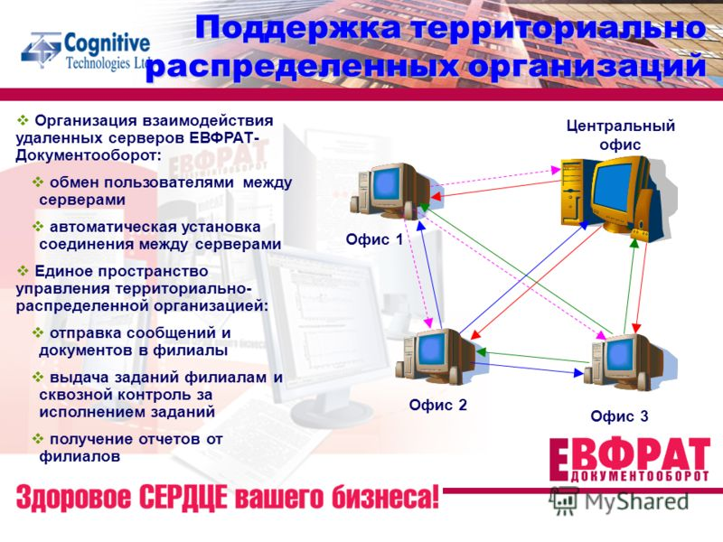 Поддержка территориально распределенных организаций Организация взаимодействия удаленных серверов ЕВФРАТ- Документооборот: обмен пользователями между серверами автоматическая установка соединения между серверами Единое пространство управления террито