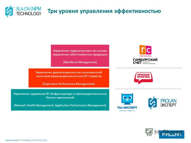 Бережливая ИТ-Служба, (С) ProLAN, 2011 Три уровня управления эффективностью Управление трудозатратами как основа управления себестоимостью продукции (Workforce Management) Управление удовлетворенностью пользователей качеством (производительностью) ИТ