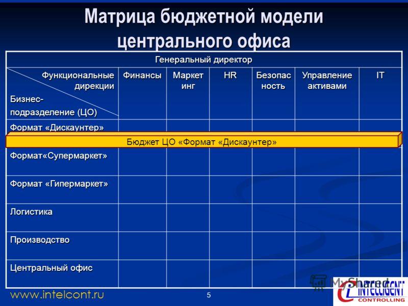 5 www.intelcont.ru Матрица бюджетной модели центрального офиса Генеральный директор Функциональные дирекции Бизнес- подразделение (ЦО) Финансы Маркет инг HR Безопас ность Управление активами IT Формат «Дискаунтер» Формат«Супермаркет» Формат «Гипермар