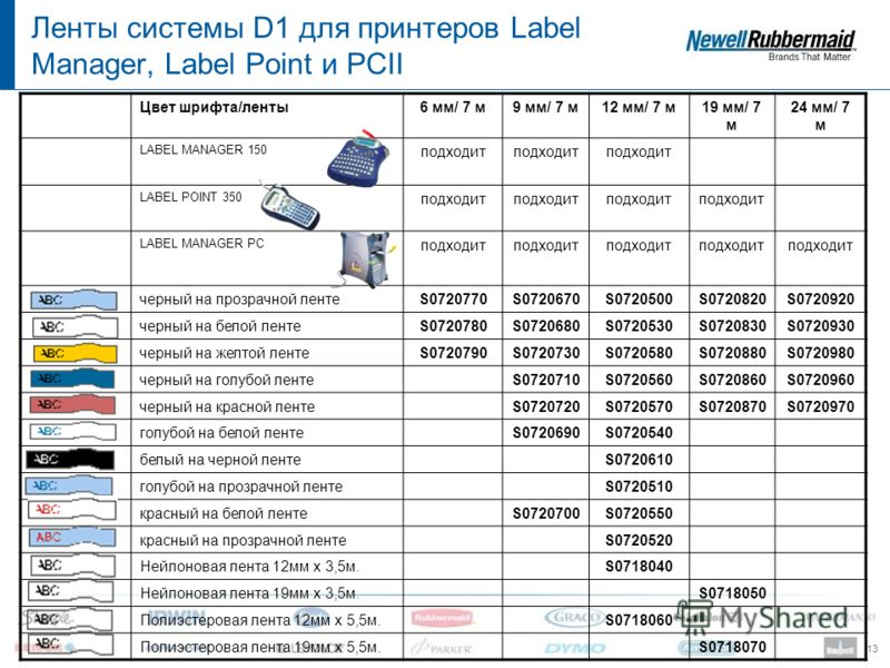 13 Цвет шрифта/ленты6 мм/ 7 м9 мм/ 7 м12 мм/ 7 м19 мм/ 7 м 24 мм/ 7 м LABEL MANAGER 150 подходит LABEL POINT 350 подходит LABEL MANAGER PC подходит черный на прозрачной лентеS0720770S0720670S0720500S0720820S0720920 черный на белой лентеS0720780S07206