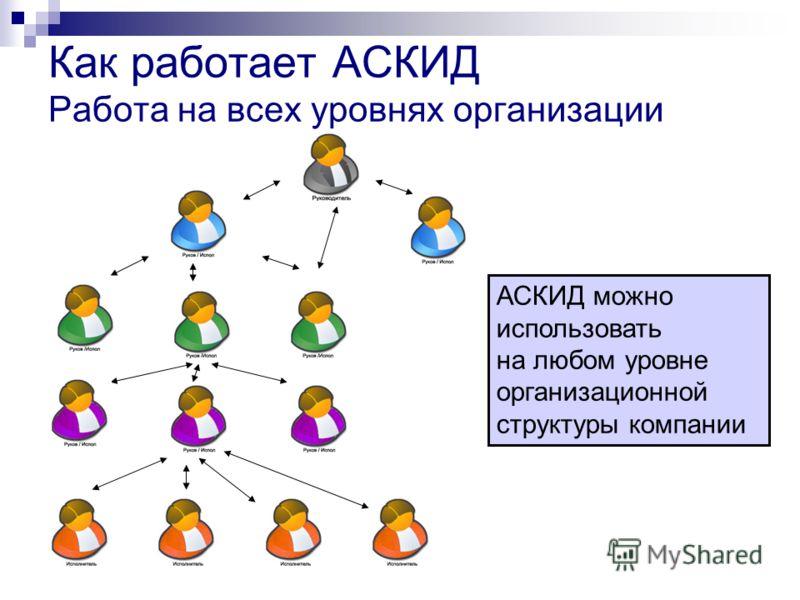 Как работает АСКИД Работа на всех уровнях организации АСКИД можно использовать на любом уровне организационной структуры компании