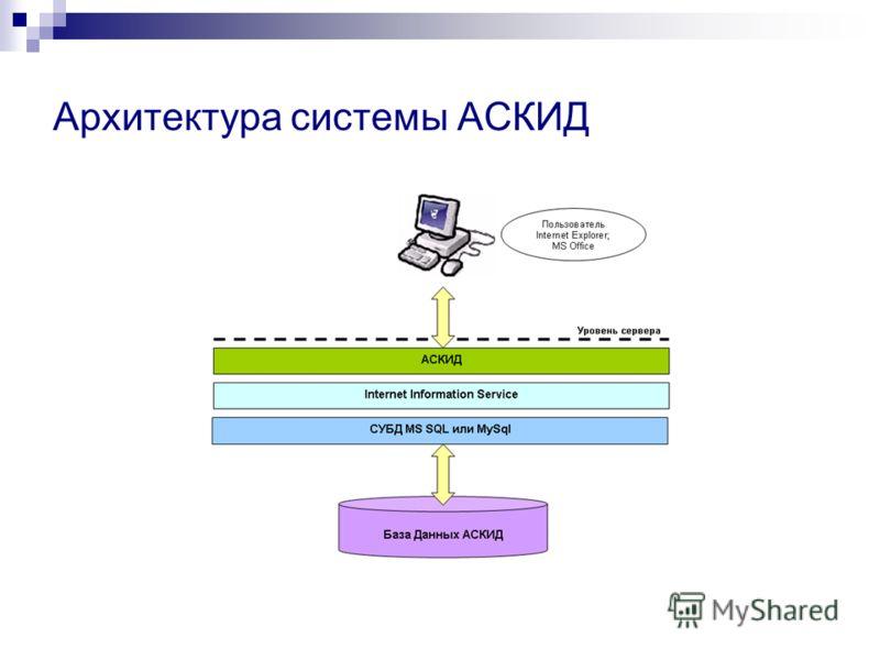 Архитектура системы АСКИД