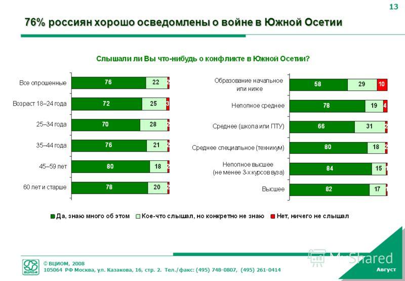 © ВЦИОМ, 2008 105064 РФ Москва, ул. Казакова, 16, стр. 2. Тел./факс: (495) 748-0807, (495) 261-0414 13 Август 76% россиян хорошо осведомлены о войне в Южной Осетии